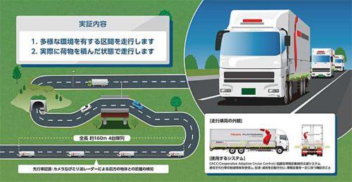 20181017kokudo23 500x259 - 国交省、経産省/新東名・上信越道でトラック隊列走行の公道実証