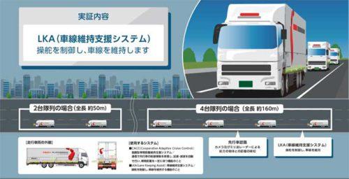 20181017kokudo24 500x256 - 国交省、経産省/新東名・上信越道でトラック隊列走行の公道実証