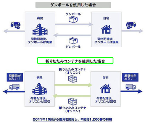 20181019sagawa 500x416 - 佐川急便/循環型社会形成推進功労者環境大臣表彰を受賞