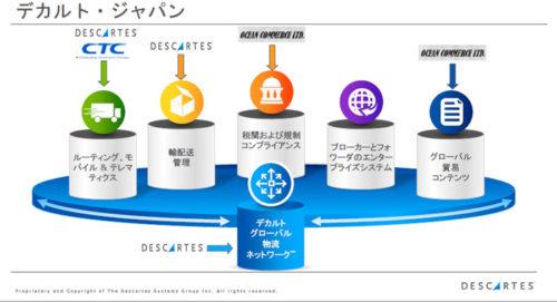 20181025decart8 500x271 - 物流最前線/デカルトシステムズ(トップインタビュー)