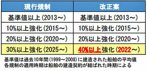 20181029kokkosyo 500x242 - 国交省/コンテナ船、2022年から世界的に燃費ルールを強化