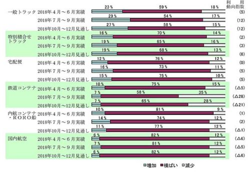 20181029nittsusoken 500x344 - 日通総研/全業種で鉄道コンテナによる輸送がマイナス
