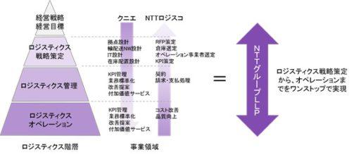 20181029qunie 500x220 - クニエ・NTTロジスコ 「ロジスティクス戦略を実現するLLP活用セミナー」/11月14日開催