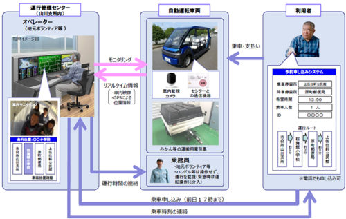 自動運転サービスの運行管理システム