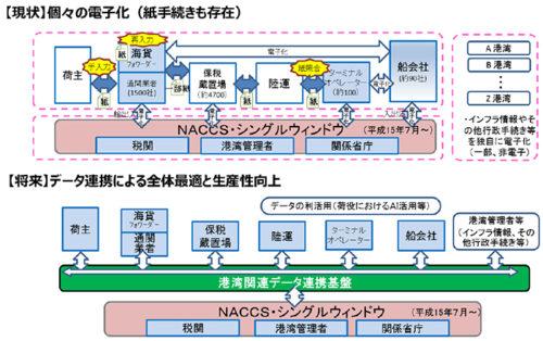 港湾関連データ連携基盤の概念図