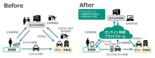 20181101yamato 500x187 - ヤマトシステム開発/福祉タクシーチケットのデジタル化実現調査受託