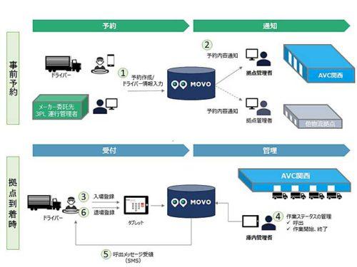 20181102askul2 500x375 - アスクル/大阪府吹田市の物流拠点、バース管理ソリューション導入