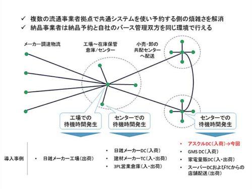 20181102askul3 500x375 - アスクル/大阪府吹田市の物流拠点、バース管理ソリューション導入