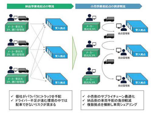 20181102askul4 500x375 - アスクル/大阪府吹田市の物流拠点、バース管理ソリューション導入