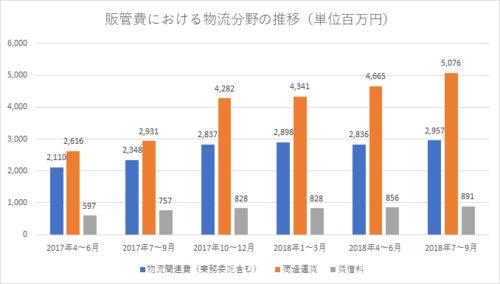 20181102zozo3 500x284 - ZOZO/物流費用大幅増で利益悪化