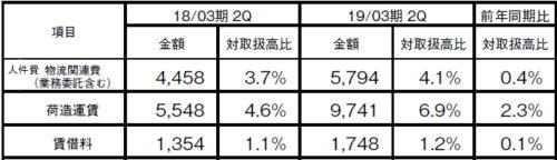 20181102zozo4 500x144 - ZOZO/物流費用大幅増で利益悪化