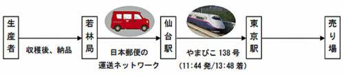 20181105yubinjr 500x109 - 日本郵便、JR東日本/新幹線活用し、農産物物流トライアル