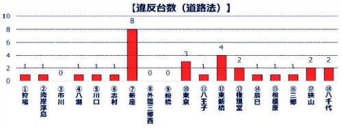 取締箇所別の道路法違反台数