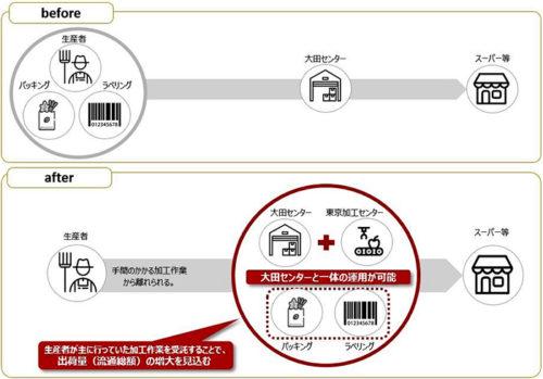 20181112nourin 500x349 - 農業総合研究所/東京都大田区に加工センター開設