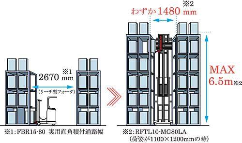 20181113mitsubishilogi3 500x296 - 三菱ロジスネクスト/レーザー誘導方式、無人フォークリフト新製品