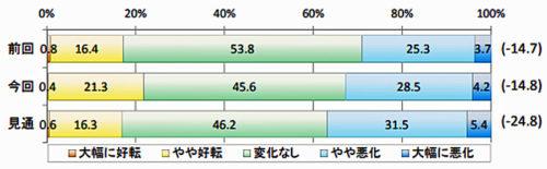 20181113zentokyo1 500x155 - 全ト協/7~9月期の景況感は横ばい、今後は悪化が見込まれる