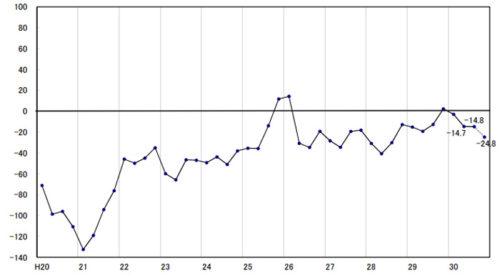トラック運送業界の景況感の推移(2008年(H20)以降)