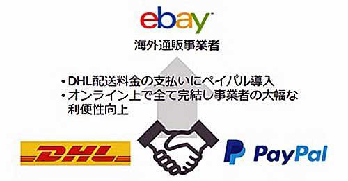 eBay越境EC向けに提供している国際輸送費用のオンライン決済サービス