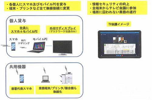20181115jrkamotsu32 500x330 - JR貨物/社内ITインフラを次世代システムに刷新、固定電話撤去
