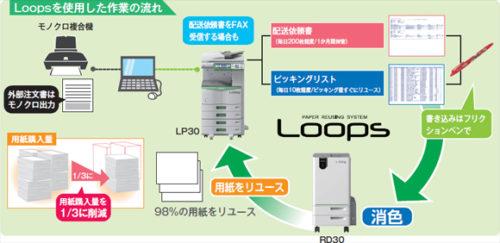 物流センターでのLoops利用概念図