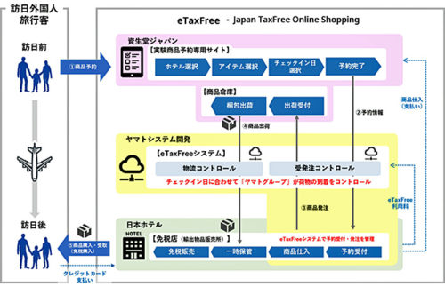 20181115yamatos2 500x323 - ヤマトシステム開発、資生堂/訪日外国人商品受け取りで実証実験