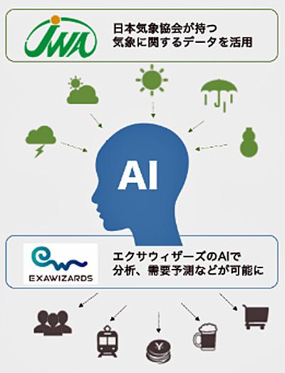 日本気象協会とエクサウィザーズとの共同開発イメージ図