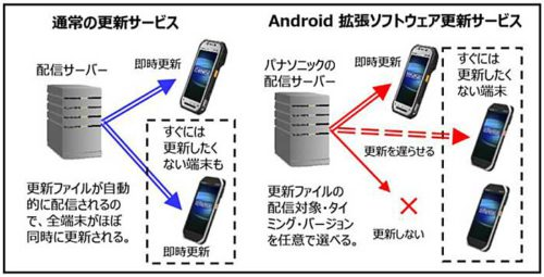 Android拡張ソフトウェア更新サービス図解