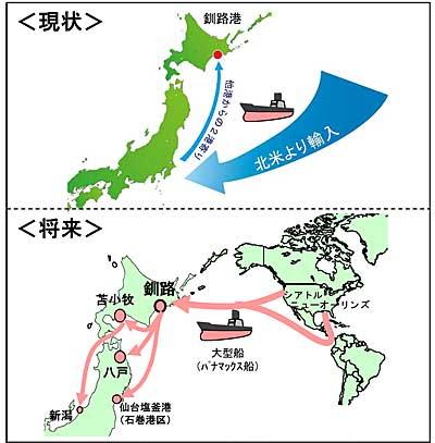 国際物流ターミナル完成による効果