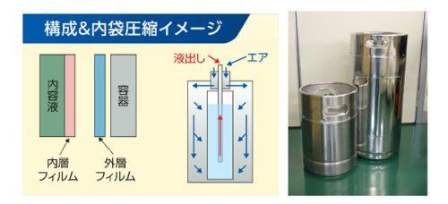 DNPケミカルキャリアバッグの構成と内袋圧縮イメージ
