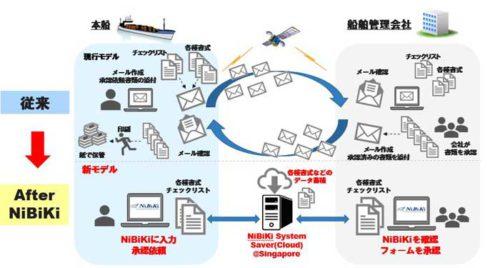 20181203nyk22 500x268 - 日本郵船/船舶管理業務の共通プラットフォーム開発