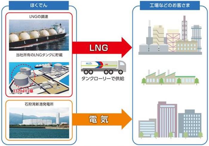 北海道電力/液化天然ガス(LNG)を初出荷 | LNEWS