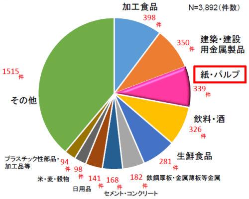 荷待ち時間のサンプル調査における輸送品目別件数