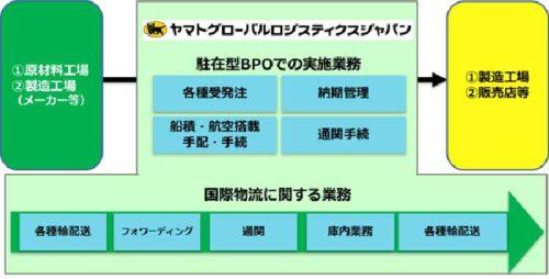 トータル物流サービスの概要図