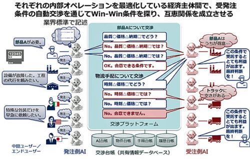 AI間連携基盤技術のフロー図