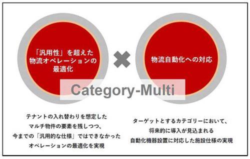 カテゴリーマルチ概念図