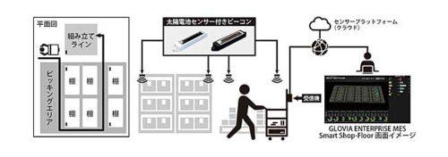 20181210fijitsu1 500x176 - 富士通フロンテックなど/太陽電池付ビーコンで倉庫内動線を可視化