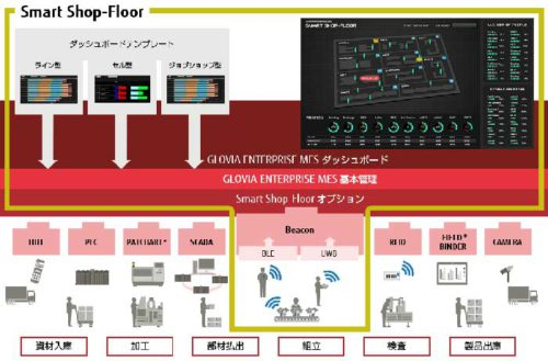 20181210fijitsu3 500x329 - 富士通フロンテックなど/太陽電池付ビーコンで倉庫内動線を可視化
