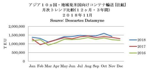 アジア10か国・地域発米国向けコンテナ輸送(往航)月次トレンド比較(12か月・3年間)2018年11月
