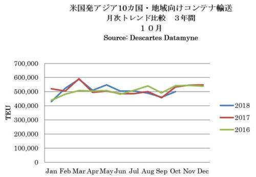 米国発アジア10か国・地域向けコンテナ輸送(復路)月次トレンド比較(12か月・3年間)2018年10月