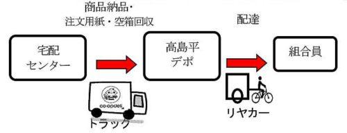 デポ配達のイメージ
