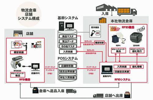 RFIDシステム構成図