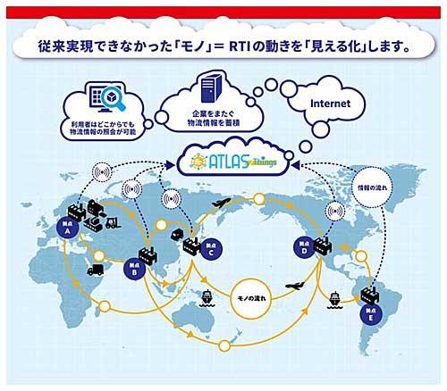 菱電商事/クラウドによる物流機器の可視化サービス開始