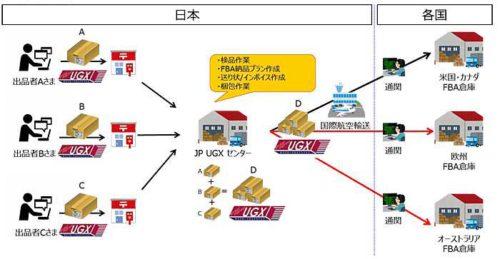 20181213nihonyubin31 500x259 - 日本郵便/UGX Amazon FBA相乗り配送サービスに欧州を追加