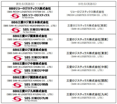 グループ各社の商号・ロゴ