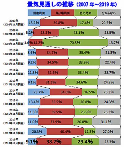 景気見通しの推移(2007年~2019年)