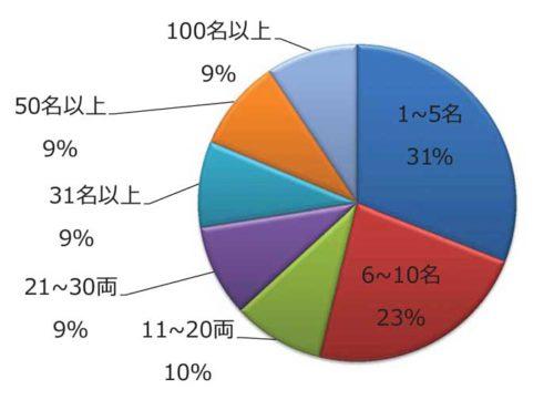 運行管理者の人数