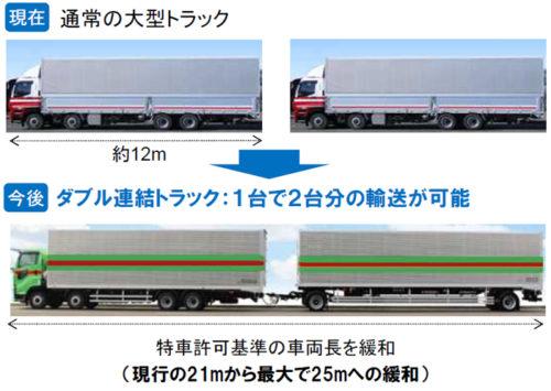 ダブル連結トラックを含むフルトレーラ連結車の車両長の緩和