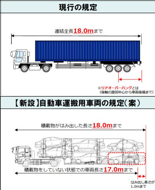 自動車運搬用セミトレーラ連結車の基準を新たに設定