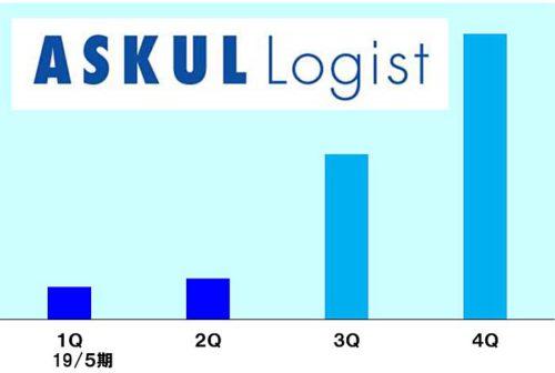 ASKUL LOGISTによる配送サービスの外販個数