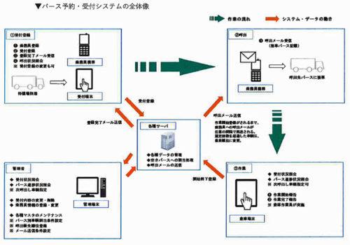 バース予約・受付システムの全体像